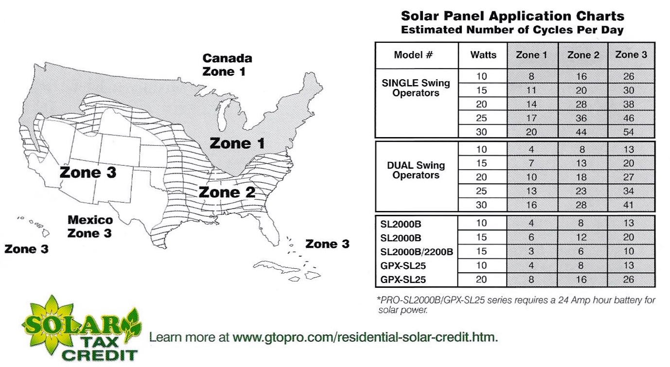 Driveway Gate Solar Chart