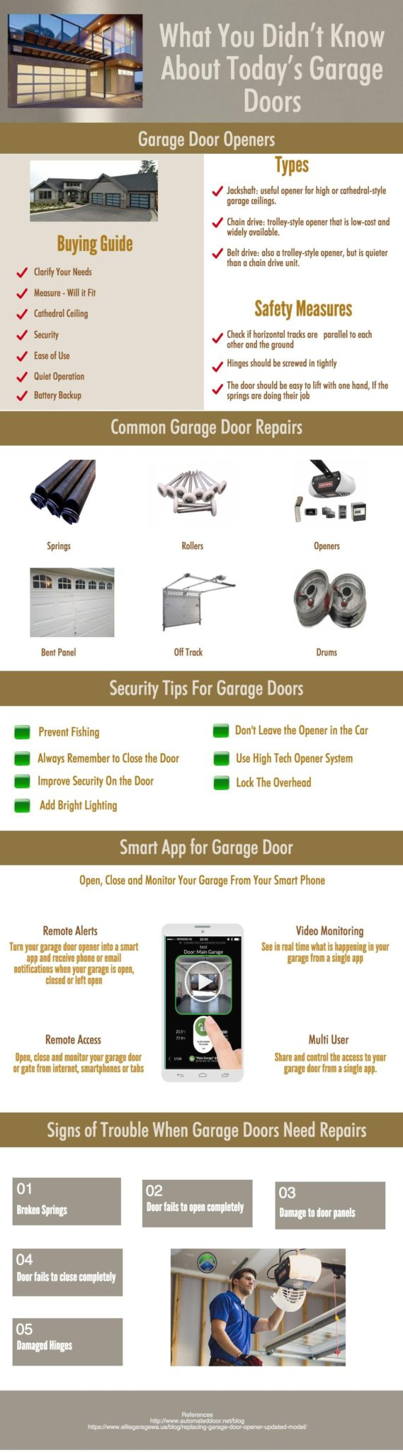 Garage Door Infographic Guide